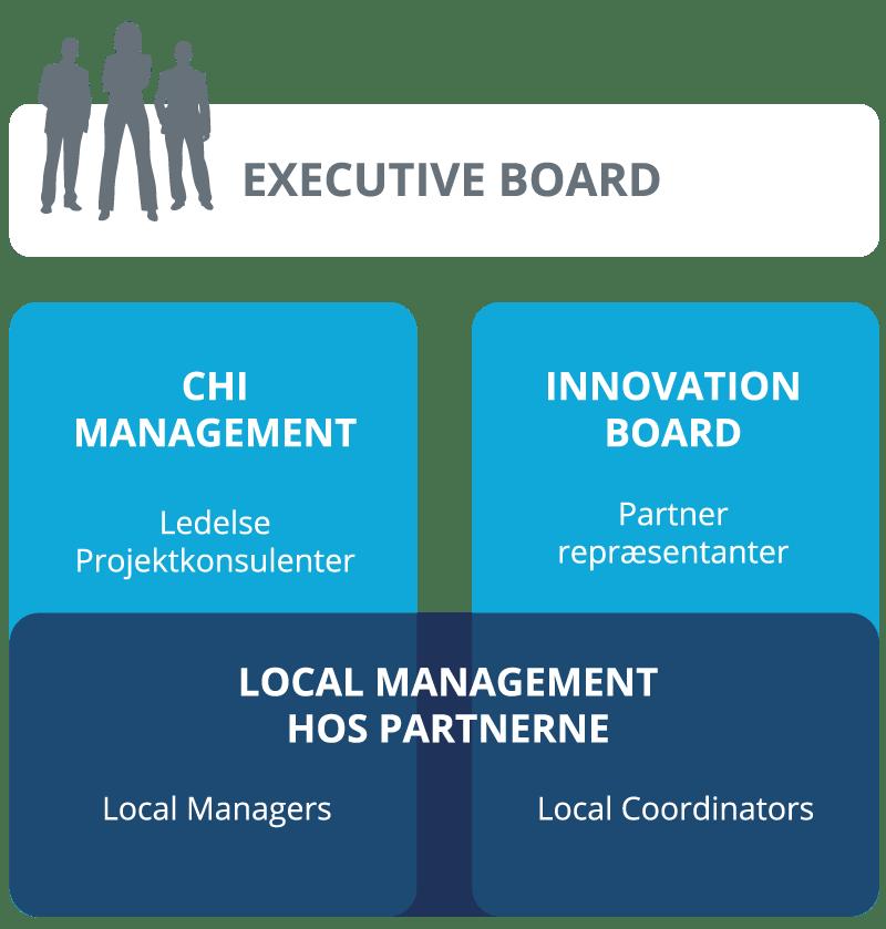 CHI-organisationsdiagram