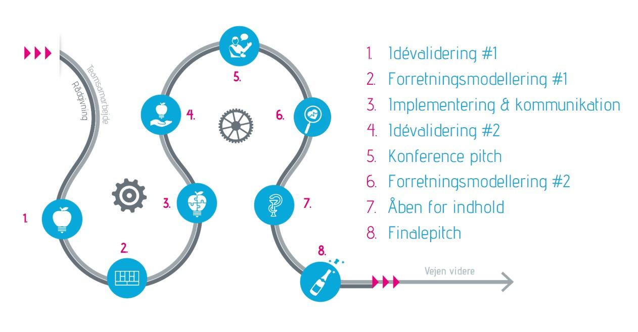 Procesplan for Health Innovators