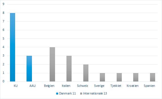 graf over deltagere