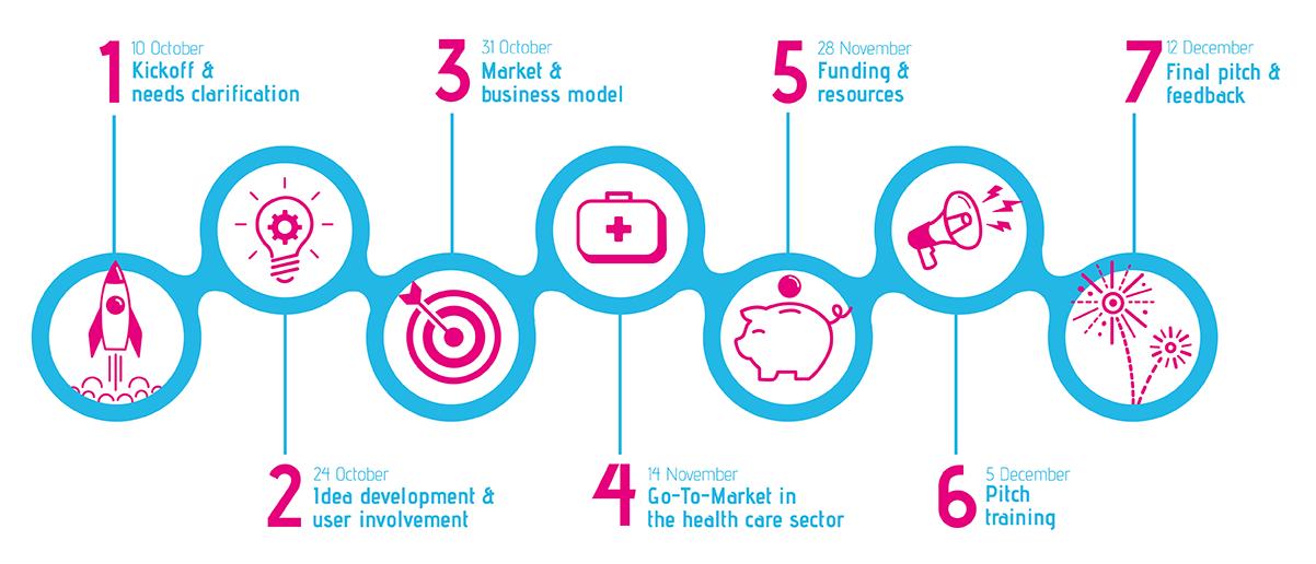 Programme for Health Innovators fall 2019